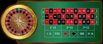 strategi Live Roulette